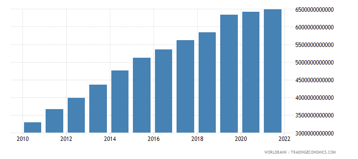 costa rica general government final consumption expenditure current lcu wb data