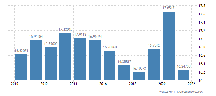 costa rica general government final consumption expenditure percent of gdp wb data