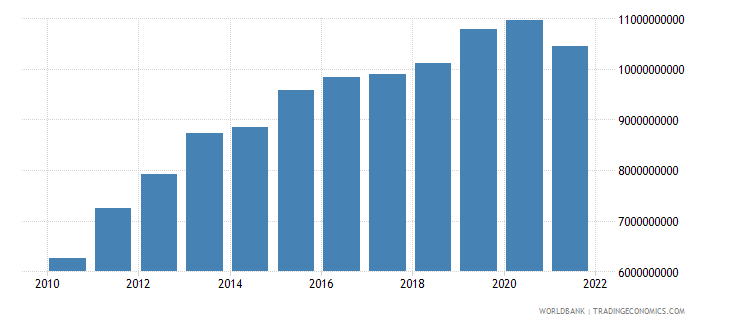 costa rica general government final consumption expenditure us dollar wb data