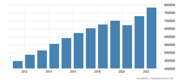 costa rica gni per capita current lcu wb data