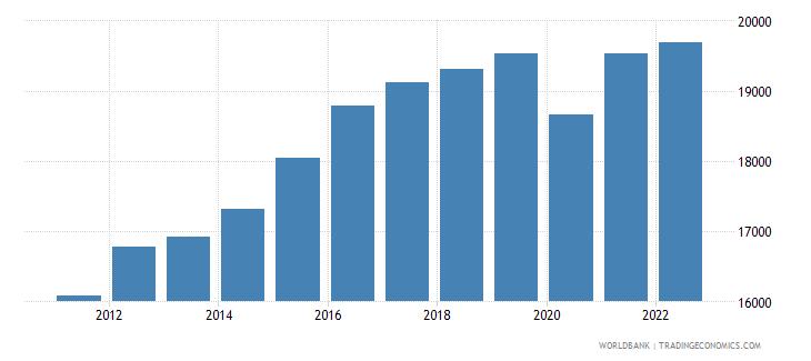 costa rica gni per capita ppp constant 2011 international $ wb data