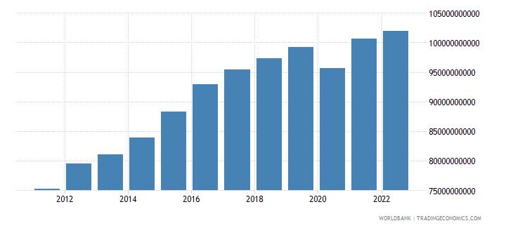 costa rica gni ppp constant 2011 international $ wb data