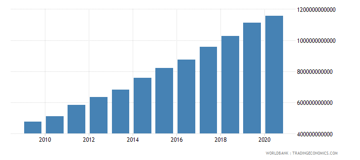 costa rica goods and services expense current lcu wb data