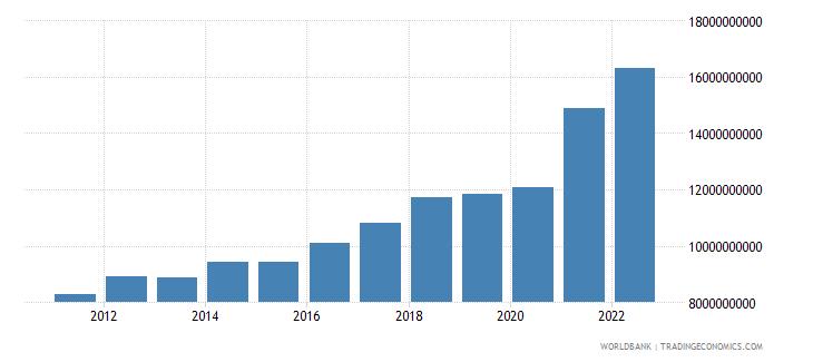 costa rica goods exports bop us dollar wb data