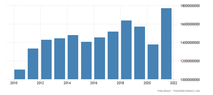 costa rica goods imports bop us dollar wb data