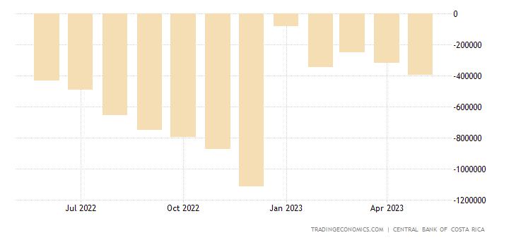 Costa Rica Government Budget Value