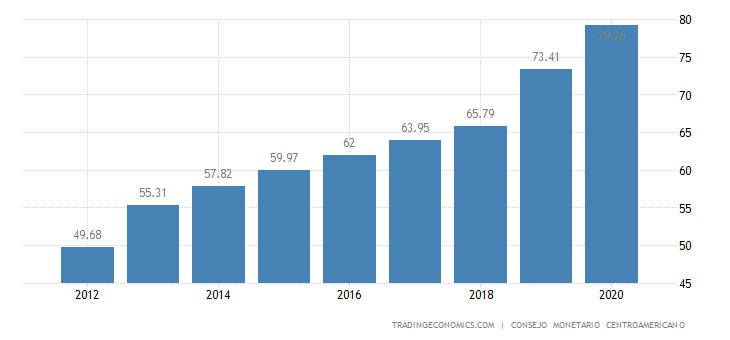 Costa Rica Government Debt to GDP
