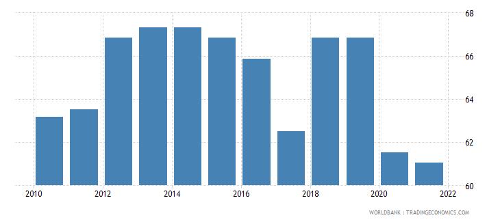 costa rica government effectiveness percentile rank wb data