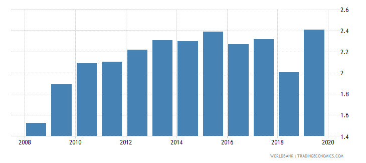 costa rica government expenditure on secondary education as percent of gdp percent wb data