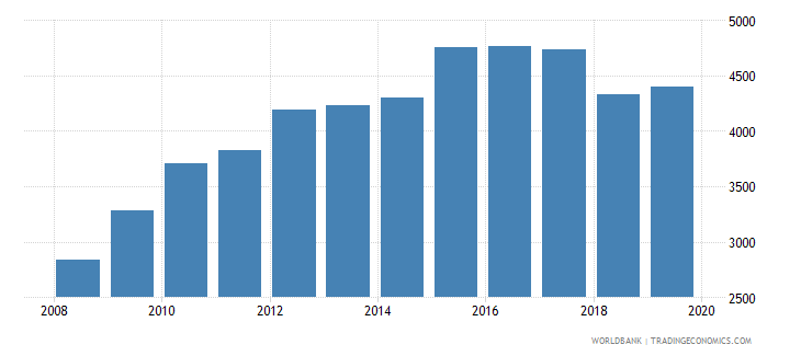 costa rica government expenditure per lower secondary student constant ppp$ wb data