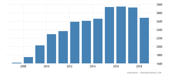 costa rica government expenditure per lower secondary student constant us$ wb data