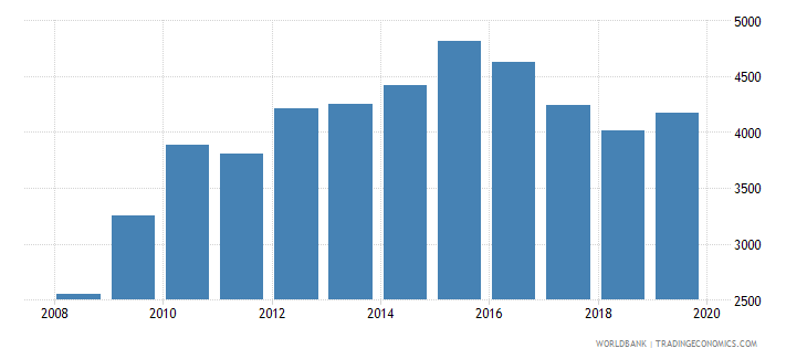 costa rica government expenditure per primary student constant ppp$ wb data