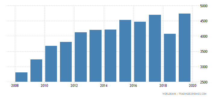 costa rica government expenditure per secondary student constant ppp$ wb data