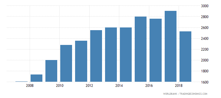 costa rica government expenditure per secondary student constant us$ wb data