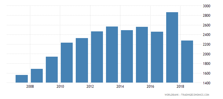 costa rica government expenditure per upper secondary student constant us$ wb data