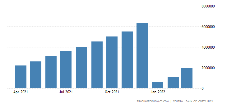 Costa Rica Government Revenues