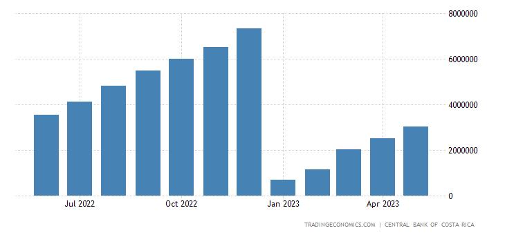 Costa Rica Government Revenues