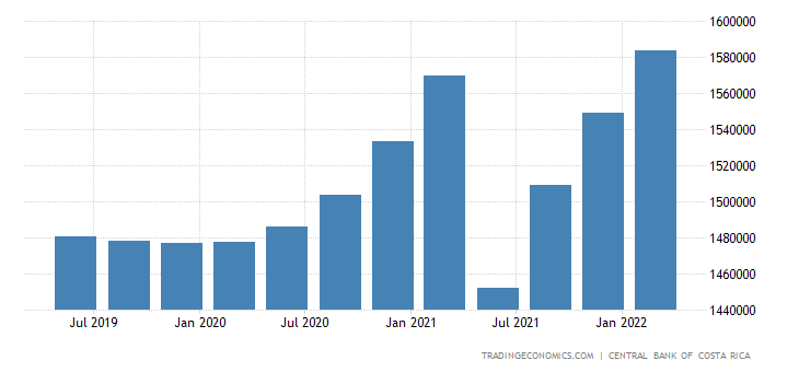 Costa Rica Government Spending