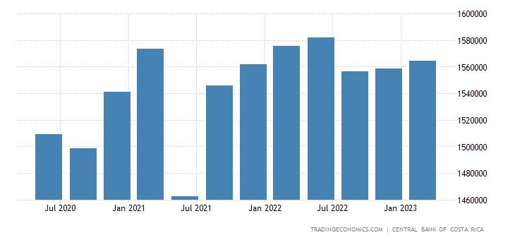 Costa Rica Government Spending