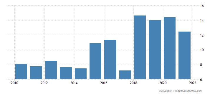 costa rica grants and other revenue percent of revenue wb data