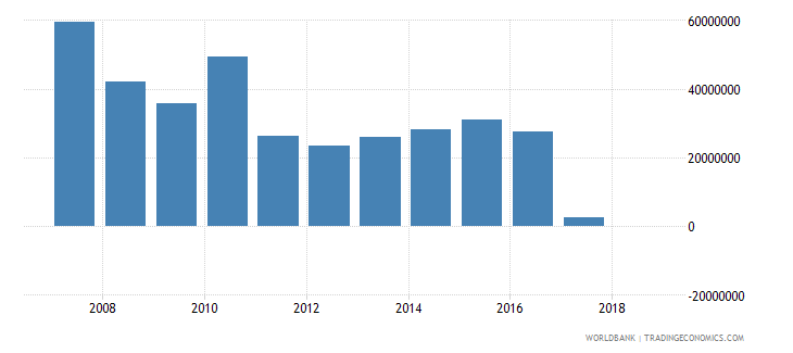costa rica grants excluding technical cooperation us dollar wb data