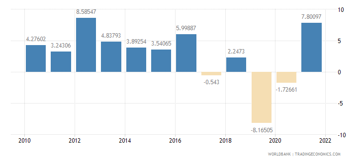 costa rica gross capital formation annual percent growth wb data