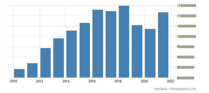 costa rica gross capital formation constant 2000 us dollar wb data
