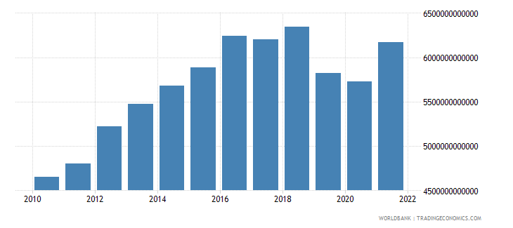 costa rica gross capital formation constant lcu wb data