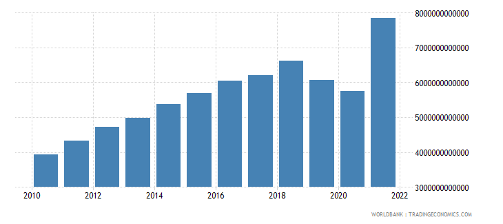 costa rica gross capital formation current lcu wb data