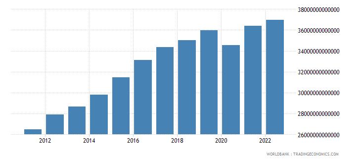 costa rica gross domestic income constant lcu wb data