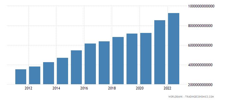costa rica gross domestic savings current lcu wb data