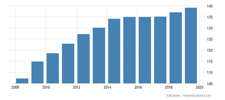 costa rica gross enrolment ratio lower secondary male percent wb data