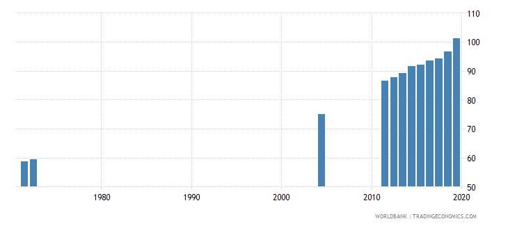 costa rica gross enrolment ratio primary to tertiary male percent wb data