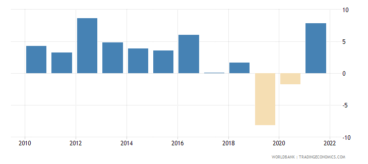 costa rica gross fixed capital formation annual percent growth wb data