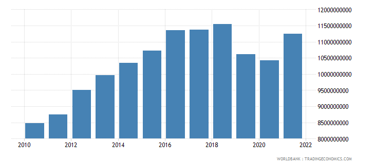 costa rica gross fixed capital formation constant 2000 us dollar wb data