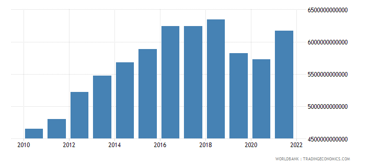 costa rica gross fixed capital formation constant lcu wb data