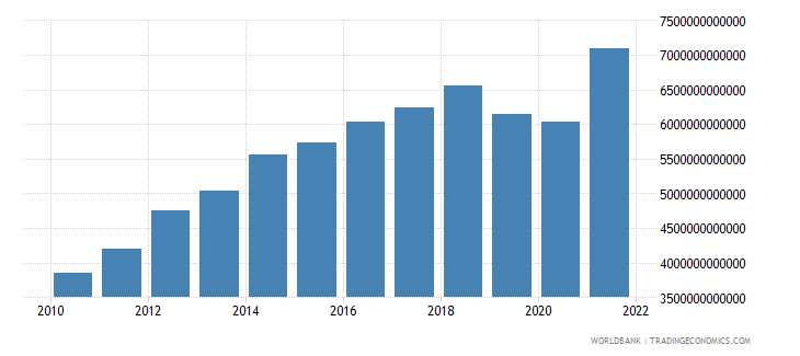costa rica gross fixed capital formation current lcu wb data