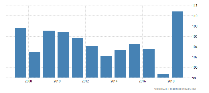costa rica gross intake rate in grade 1 total percent of relevant age group wb data