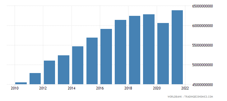 costa rica gross national expenditure constant 2000 us dollar wb data