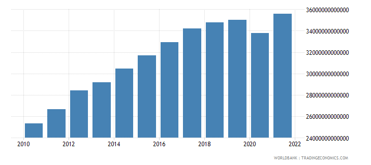 costa rica gross national expenditure constant lcu wb data