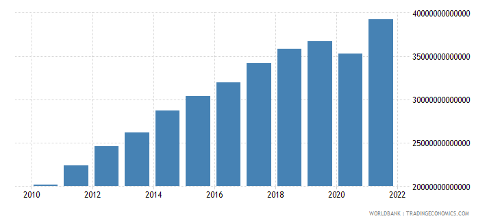 costa rica gross national expenditure current lcu wb data