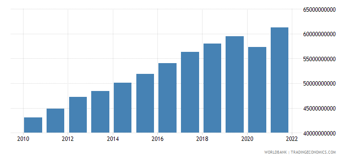 costa rica gross value added at factor cost constant 2000 us dollar wb data