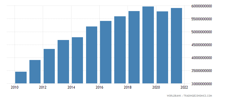costa rica gross value added at factor cost us dollar wb data