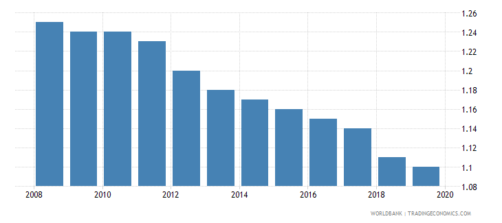 costa rica hospital beds per 1 000 people wb data