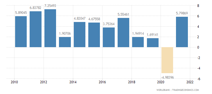 costa rica household final consumption expenditure annual percent growth wb data