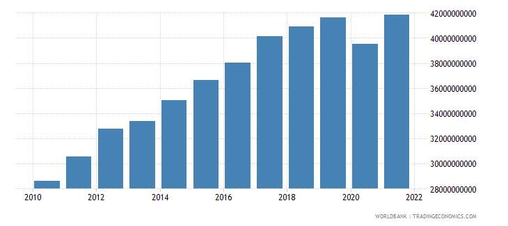 costa rica household final consumption expenditure constant 2000 us dollar wb data