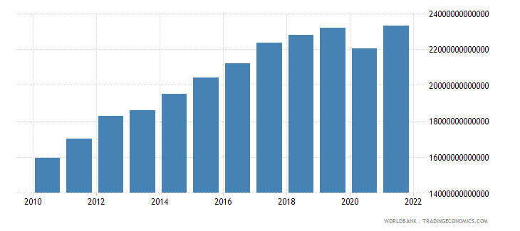 costa rica household final consumption expenditure constant lcu wb data