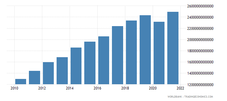 costa rica household final consumption expenditure current lcu wb data
