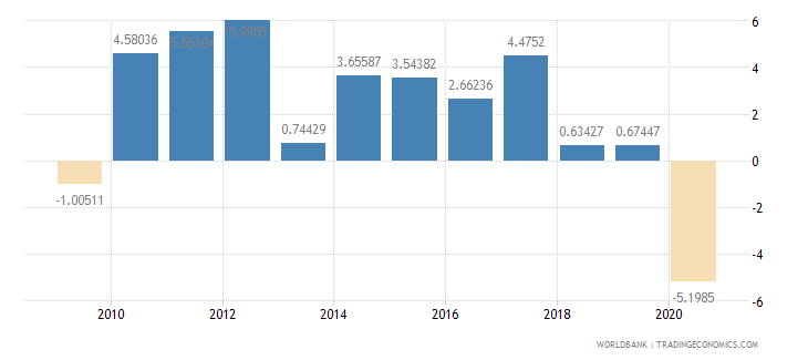 costa rica household final consumption expenditure per capita growth annual percent wb data