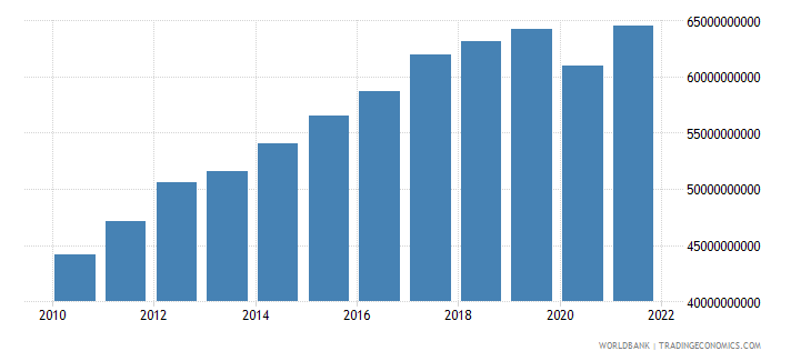 costa rica household final consumption expenditure ppp constant 2005 international dollar wb data